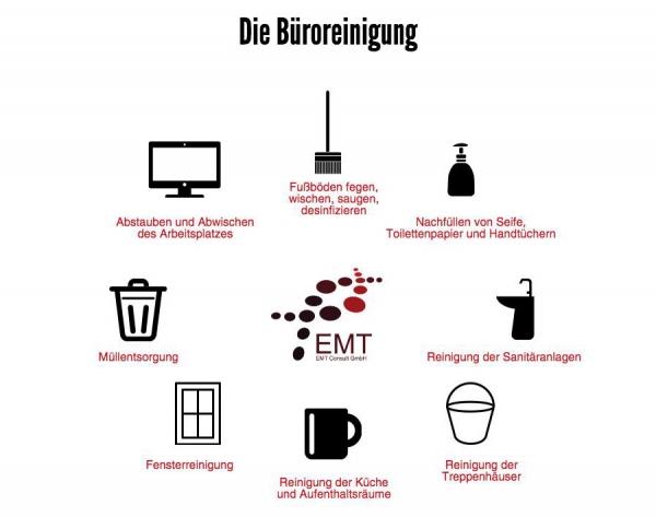 emtconsult-de_infografik-bueroreinigung